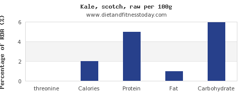 threonine and nutrition facts in kale per 100g