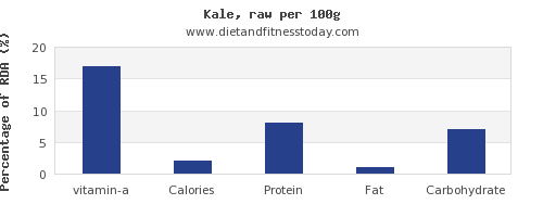 vitamin a and nutrition facts in kale per 100g