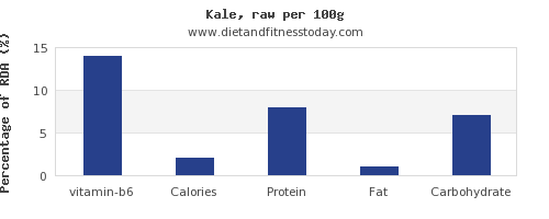 vitamin b6 and nutrition facts in kale per 100g