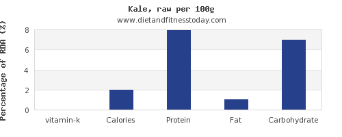 vitamin k and nutrition facts in kale per 100g