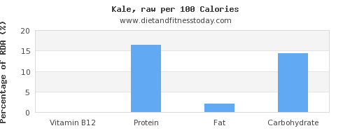 vitamin b12 and nutrition facts in kale per 100 calories