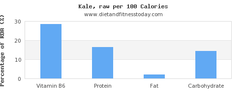 vitamin b6 and nutrition facts in kale per 100 calories
