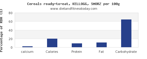 calcium and nutrition facts in kelloggs cereals per 100g