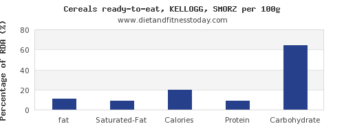 fat and nutrition facts in kelloggs cereals per 100g