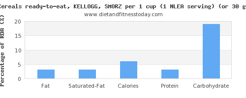 fat and nutritional content in kelloggs cereals