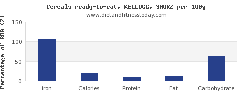 iron and nutrition facts in kelloggs cereals per 100g