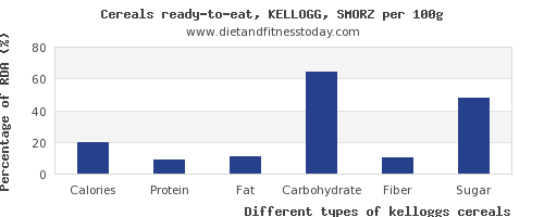 nutritional value and nutrition facts in kelloggs cereals per 100g
