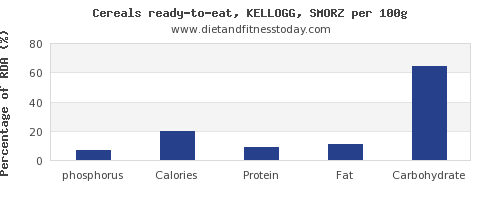 phosphorus and nutrition facts in kelloggs cereals per 100g