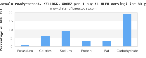 potassium and nutritional content in kelloggs cereals