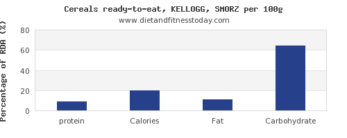 protein and nutrition facts in kelloggs cereals per 100g