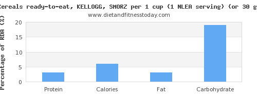 protein and nutritional content in kelloggs cereals