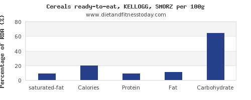 saturated fat and nutrition facts in kelloggs cereals per 100g