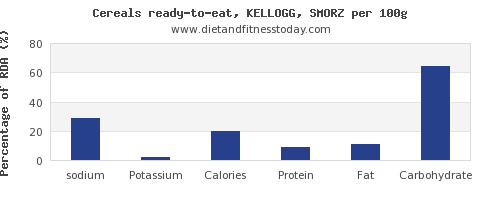 sodium and nutrition facts in kelloggs cereals per 100g