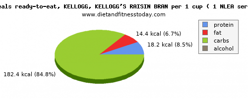 starch, calories and nutritional content in kelloggs cereals