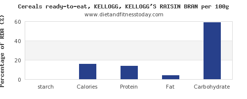 starch and nutrition facts in kelloggs cereals per 100g