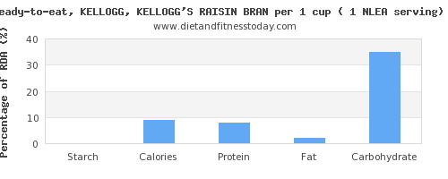 starch and nutritional content in kelloggs cereals