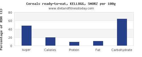 sugar and nutrition facts in kelloggs cereals per 100g