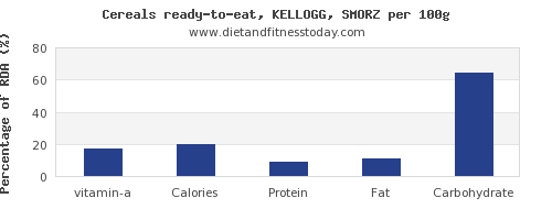 vitamin a and nutrition facts in kelloggs cereals per 100g