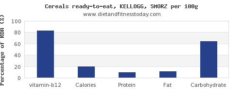 vitamin b12 and nutrition facts in kelloggs cereals per 100g