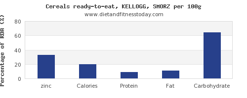 zinc and nutrition facts in kelloggs cereals per 100g