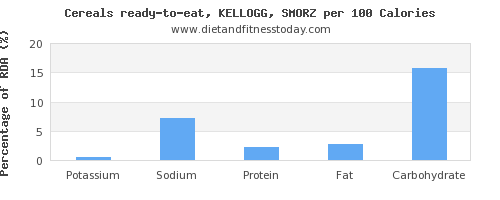 potassium and nutrition facts in kelloggs cereals per 100 calories