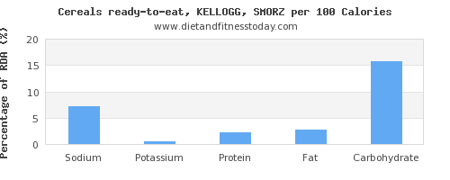 sodium and nutrition facts in kelloggs cereals per 100 calories