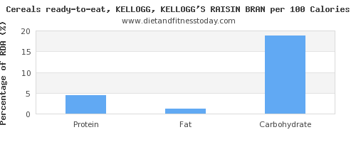 starch and nutrition facts in kelloggs cereals per 100 calories