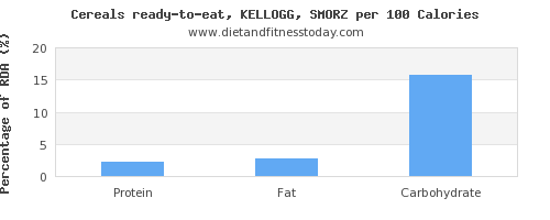 water and nutrition facts in kelloggs cereals per 100 calories