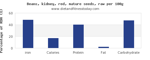 iron and nutrition facts in kidney beans per 100g