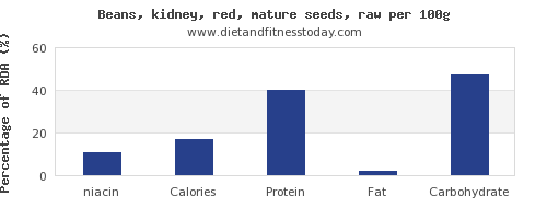 niacin and nutrition facts in kidney beans per 100g