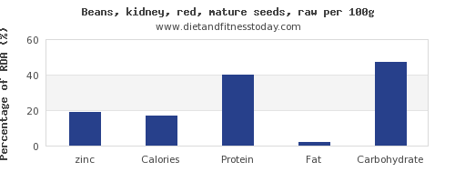 zinc and nutrition facts in kidney beans per 100g