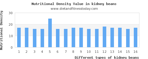 kidney beans polyunsaturated fat per 100g