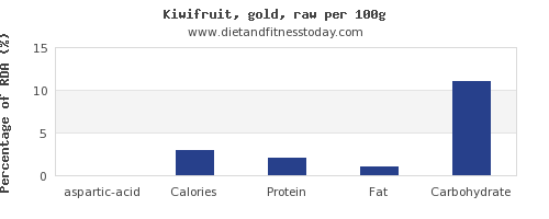 aspartic acid and nutrition facts in kiwi per 100g