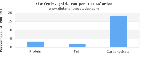 aspartic acid and nutrition facts in kiwi per 100 calories