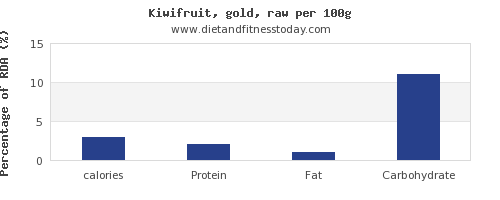 calories and nutrition facts in kiwi per 100g