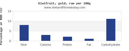 fiber and nutrition facts in kiwi per 100g