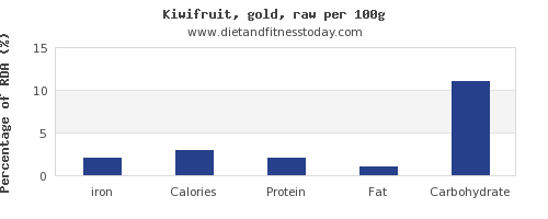 iron and nutrition facts in kiwi per 100g