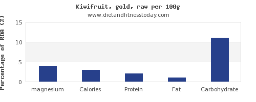 magnesium and nutrition facts in kiwi per 100g