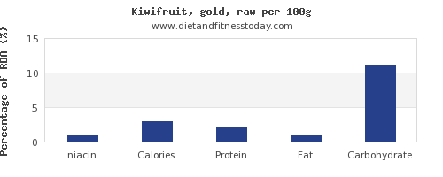 niacin and nutrition facts in kiwi per 100g