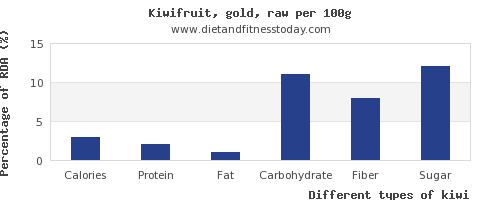 nutritional value and nutrition facts in kiwi per 100g