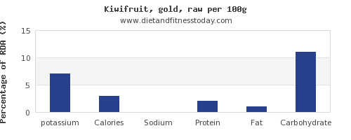 potassium and nutrition facts in kiwi per 100g