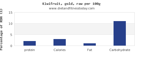 protein and nutrition facts in kiwi per 100g
