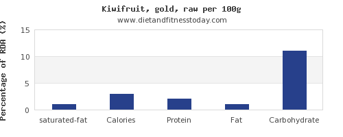 saturated fat and nutrition facts in kiwi per 100g