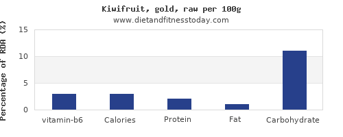 vitamin b6 and nutrition facts in kiwi per 100g