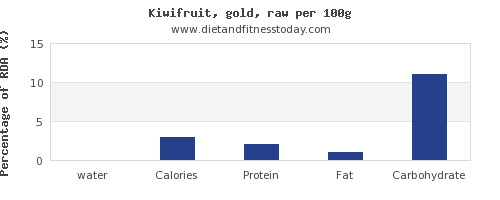 water and nutrition facts in kiwi per 100g