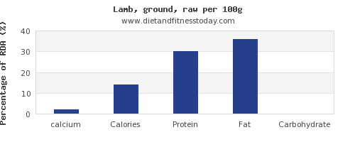calcium and nutrition facts in lamb per 100g