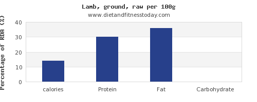 calories and nutrition facts in lamb per 100g