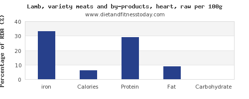 iron and nutrition facts in lamb per 100g