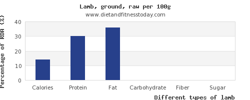 nutritional value and nutrition facts in lamb per 100g