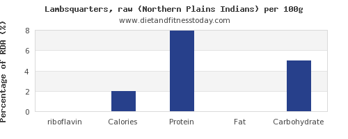 riboflavin and nutrition facts in lamb per 100g